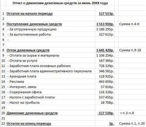 Рисунок 2 Отчет о движении денежных средств
