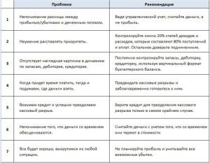 Таблица 1 Ошибки и советы по управлению денежным потоком в организации