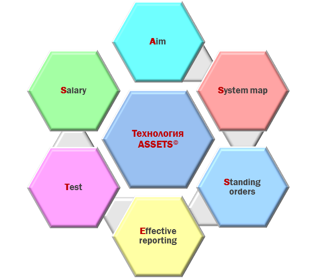 Технология ASSETS - отладка малого бизнеса до автоматизма